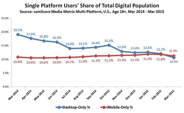 Single-Platform-Users-Share-of-Total-Digital-Population_reference.jpg