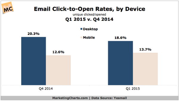 Yesmail-Email-CTO-by-Device-in-Q1-Jun2015.png