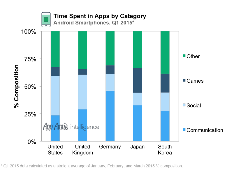 time_spent_in_apps_by_category.png