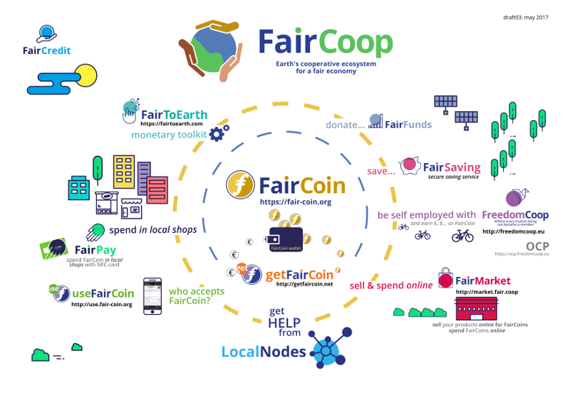 faircoop