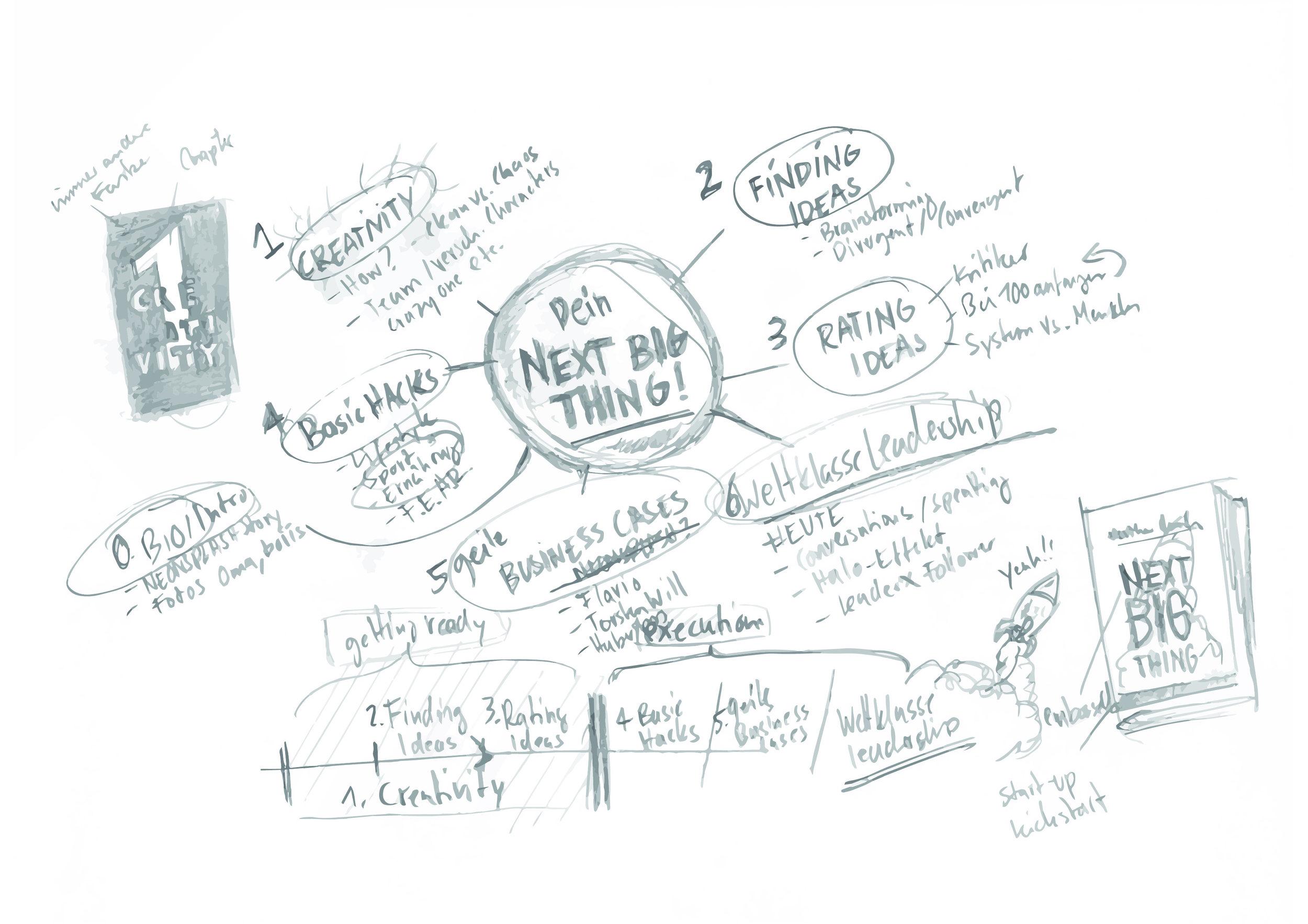 Erste Mindmap zum Buch (Sommer 2013, Muskoka, Canada)