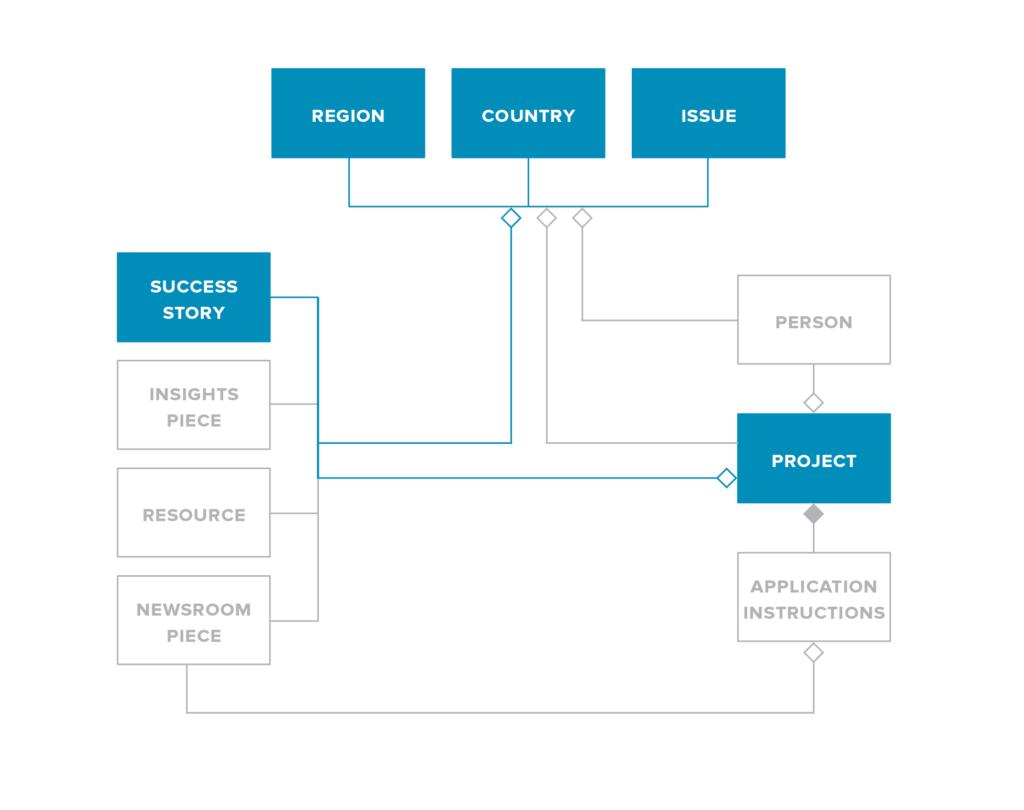 content-model-success-story-josh-tong-irex-1024x810.png