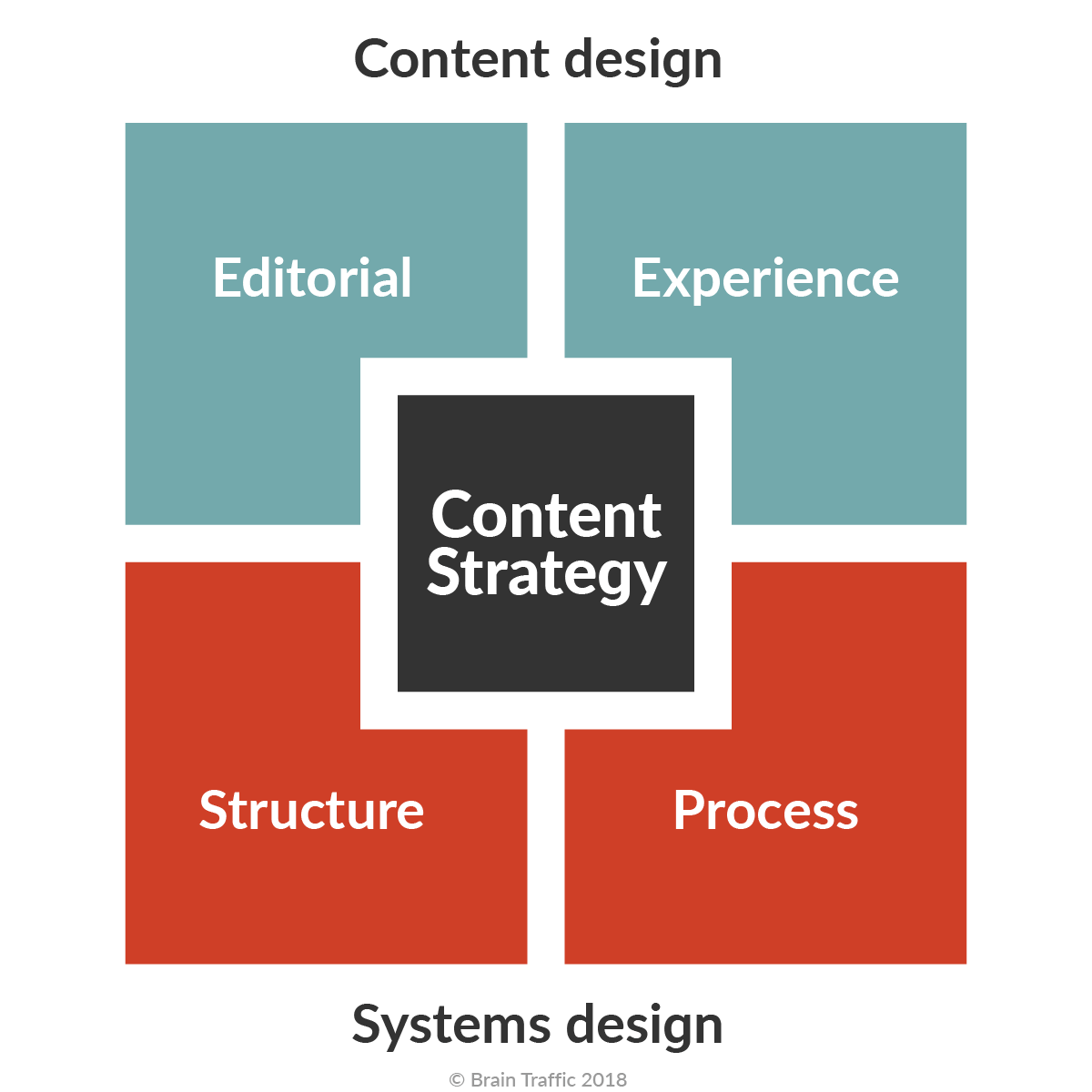 brain-traffic-content-strategy-quad-2018.png