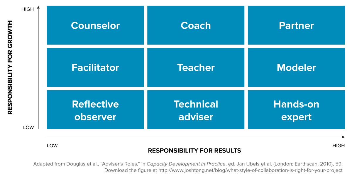 "Adapted from Douglas et al., ""Adviser's Roles,"" in   Capacity Development in Practice  , ed. Jan Ubels et al. (London: Earthscan, 2010), 59."