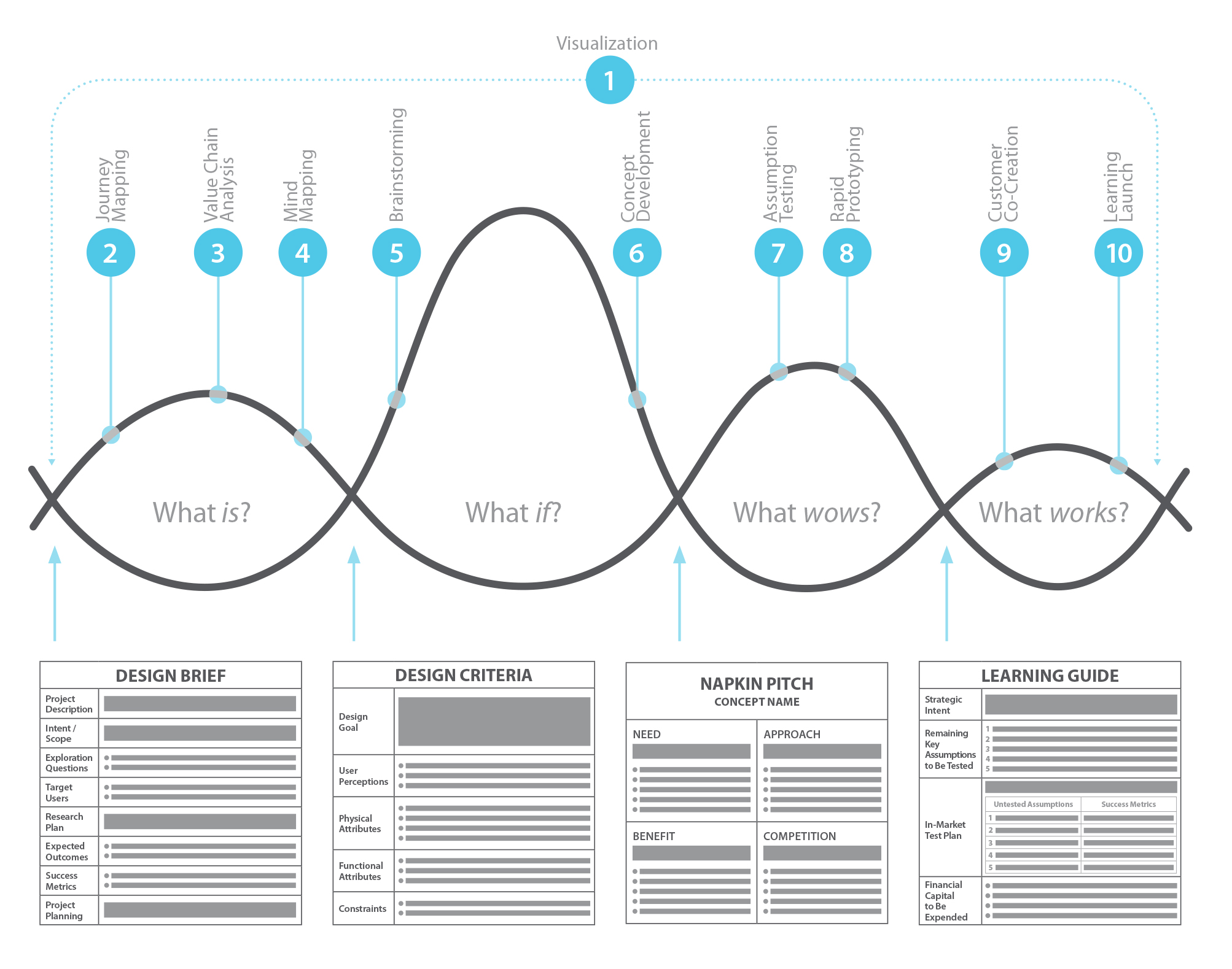 A design thinking model for business managers. The diagram is from Jeanne Liedtka and Tim Ogilvie's   Designing for Growth: A Design Thinking Tool Kit for Managers  .