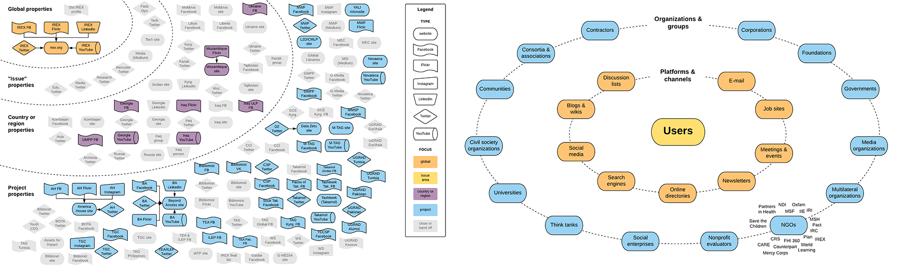 Left:  A map of IREX's digital presence. We closed the grayed-out properties to better align our presence to the organization's strategy and users' needs.  Right:  A high-level map of IREX's digital ecosystem, with users at the center, platforms and channels in the middle, and types of organizations in the outer ring.