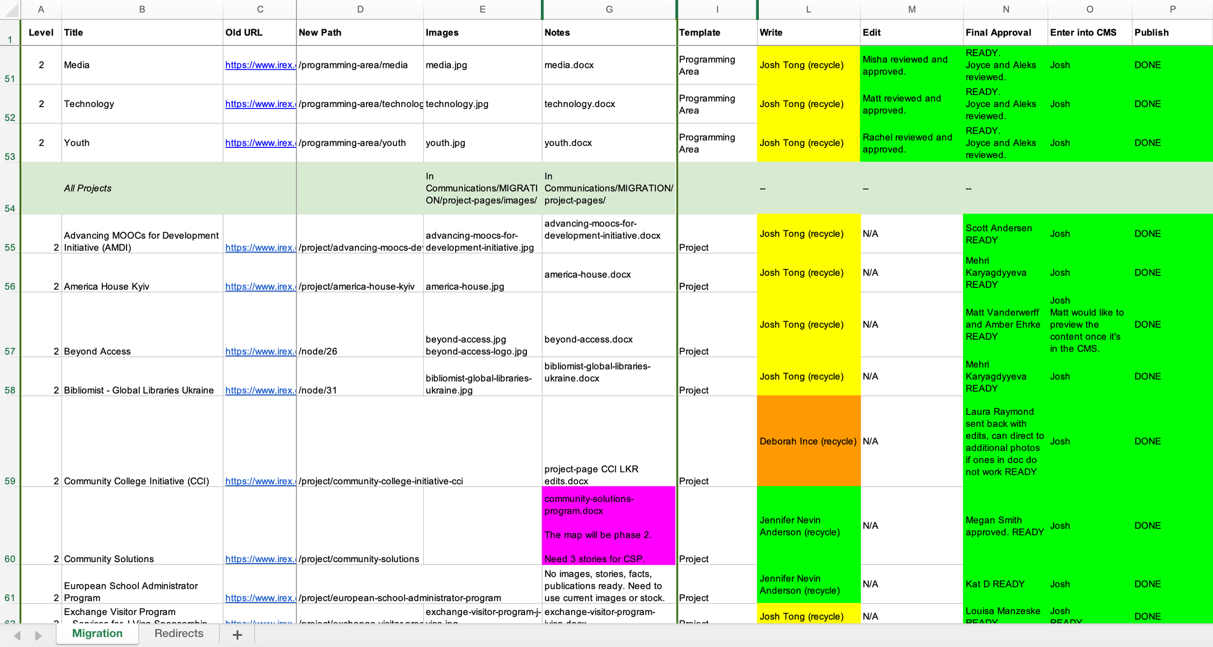 Content matrix from the redesign.