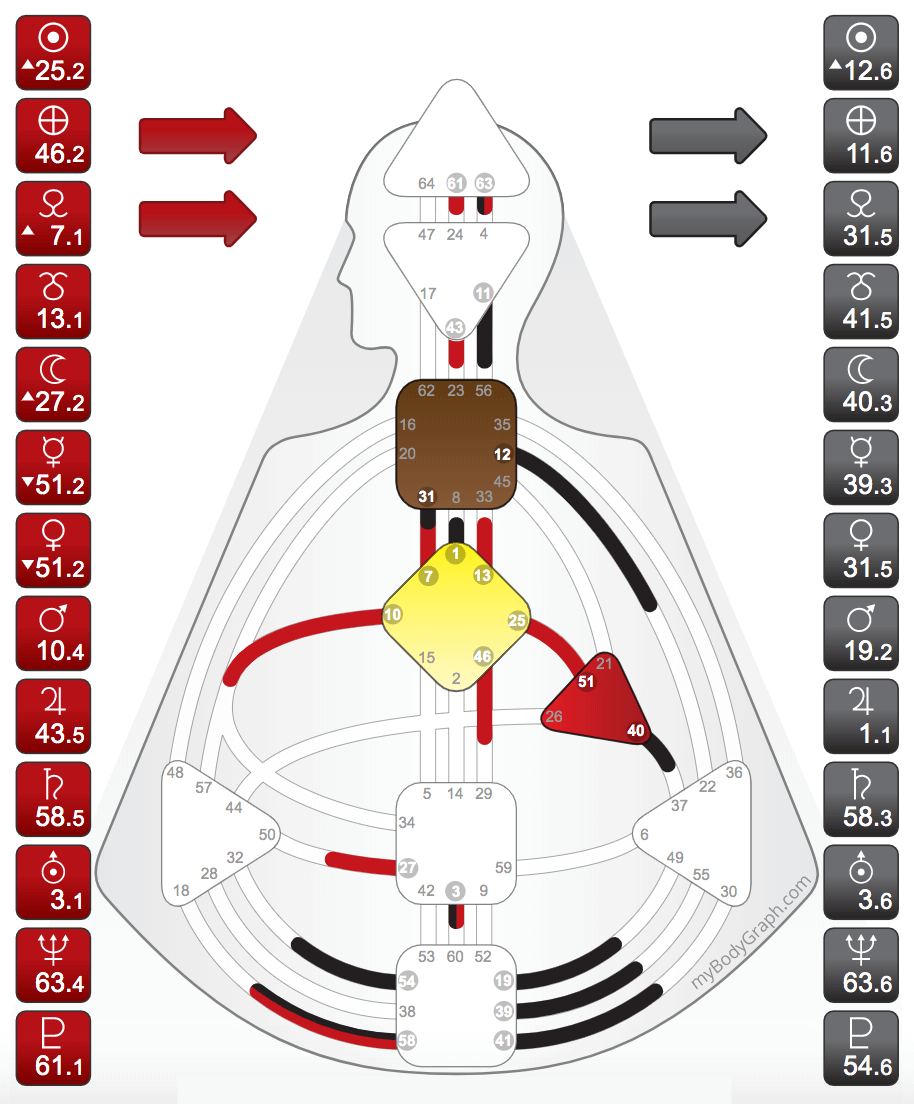 The Manifestor chart has an undefined Sacral Center and a Motor Center directly or indirectly connected to the Throat Center. - (Undefined centers will be white, defined centers will be colored in)