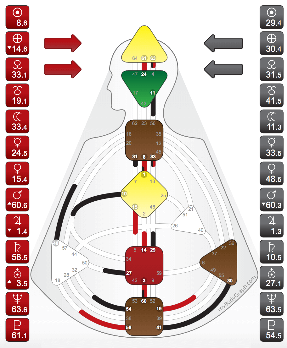 The Generator chart has a defined Sacral Center and no Motor Centers connected to the Throat Center. - (Undefined centers will be white, defined centers will be colored in)