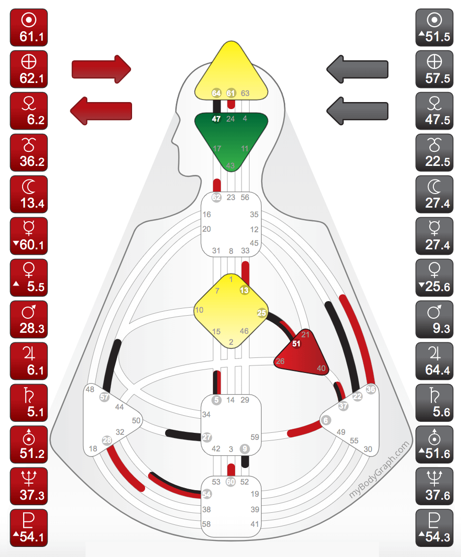 The Projector chart has an undefined Sacral Center and no Motor Center connecting to the Throat Center. - (Undefined centers will be white, defined centers will be colored in)