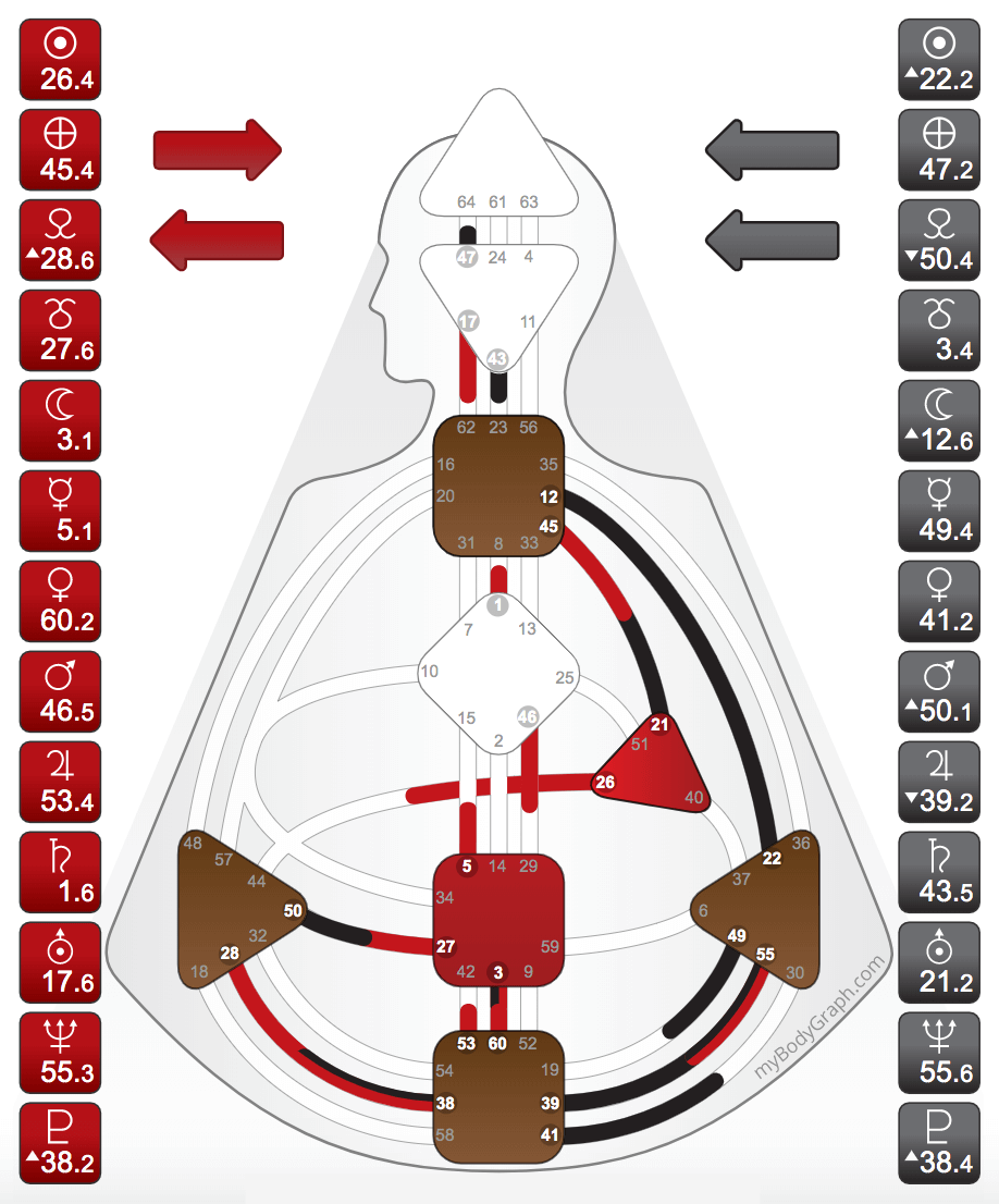 The Manifesting Generator chart has a defined Sacral Center and a channel connecting the Throat Center to one of the Motor Centers. - (Undefined centers will be white, defined centers will be colored in)