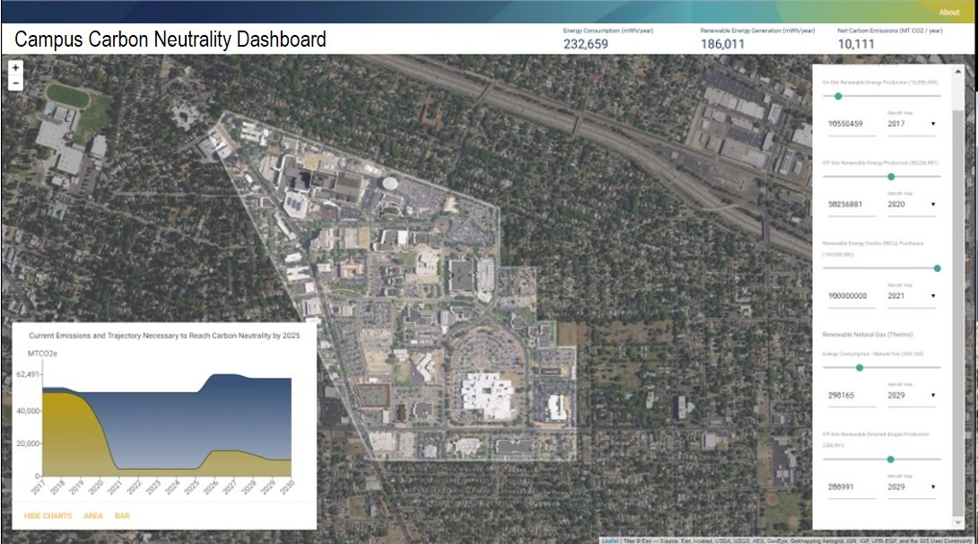 UCDH Carbon Neutrality Dashboard