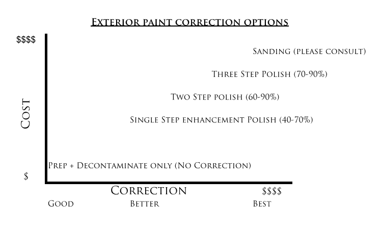 """*There are a combination of factors that affect correctional ability:  Clear coat softness/hardness (Generally hard paint is harder to cut, but easier to finish; while soft paint is easy to cut but hard to finish). Meaning, if you have hard paint and have swirls or scratches, it would be harder to """"enhance"""" with a single step than it would on softer paint.  Amount of clear coat that we have to work with, without jeopardizing the integrity of your clear coat. Protecting your paint is of our utmost concern.  What we see vs. what you see. We stare at paint all day, so what we see you may not even see. i.e. your expectation  In general, applying long term coatings on perfect/near perfect paint is ideal, but in theory is not a requirement. Which brings us to how you want to protect your paint after this correctional (if any) work:"""