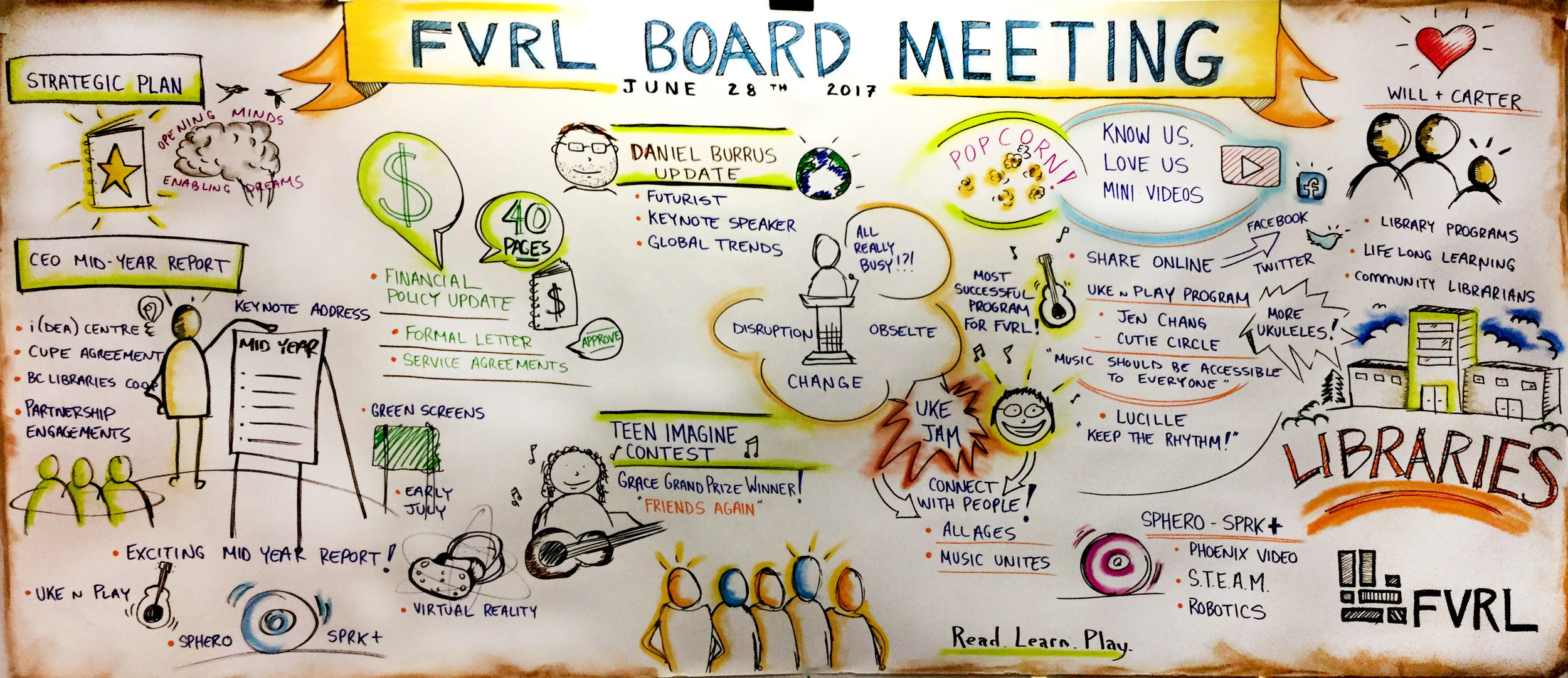 FVRL BOARD MEETING - JUNE 2017 - Live graphic recording for FVRL Management and Board Members at FVRL Administrative Centre.Topics discussed: Strategic Plan Update 2018 - 2023, CEO Mid-Year Report, Financial Update, Teen Imagine Contest and Meet Will, Ray and Carter video debut.Format: 4' x 8' presentation paper