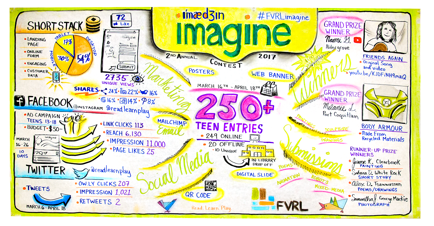 2017 TEEN IMAGINE CONTEST #FVRLimagine - Studio work piece, I synthesized the data into an easily digestible graphic showcasing the marketing, social media, submissions, and winners from the second annual 2017 Teen Imagine Contest. The contest goal is to promote creativity in young people and the library as an innovative hub. The mural was shared with staff and used in FVRL's 2017 Provincial Operating Grant Report to BC Provincial Government in early 2018.Format: 4' x 7' presentation paper