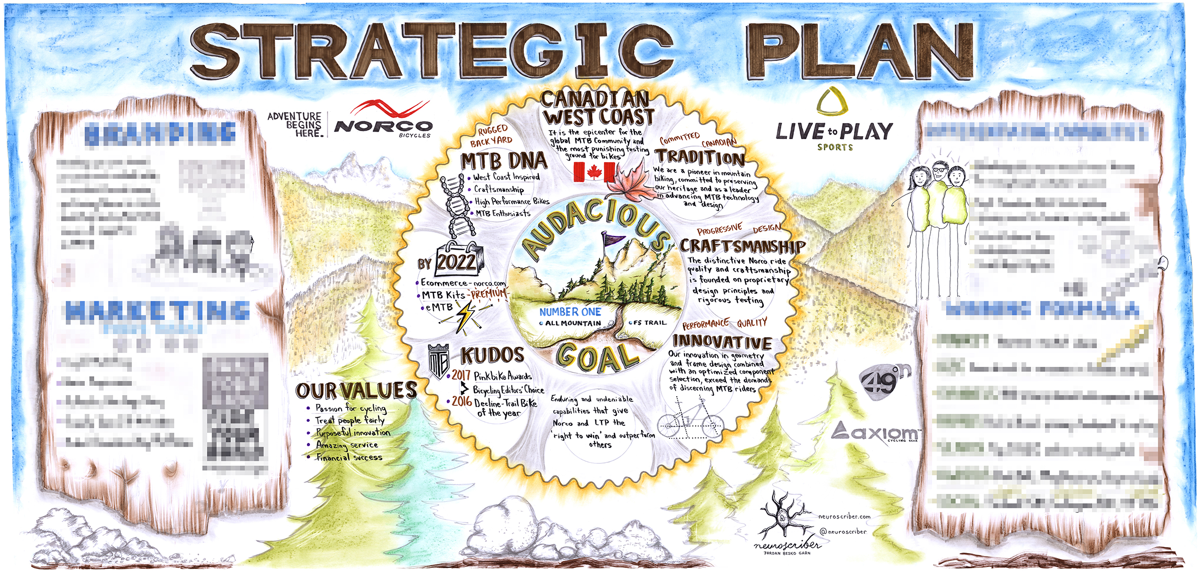 STRATEGIC PLAN - NORCO / LIVE TO PLAY SPORTS - I am excited to share a large format chart of Norco Bicycles and Live to Play Sports 5-year strategic plan. They approached me back in October 2018 to create the studio piece. The end result was to have an easy to visualize format of their goals, vision, and capabilities.I synthesized the content ranging from a multi-page PowerPoint and branding book. The final illustration compliments Norco Bicycles and Live to Play Sports culture.Below are a few up close, as well as, in progress photographs of the creative process. NOTE: due to confidentiality some sections are pixelated.Format: 4' x 8' presentation paper