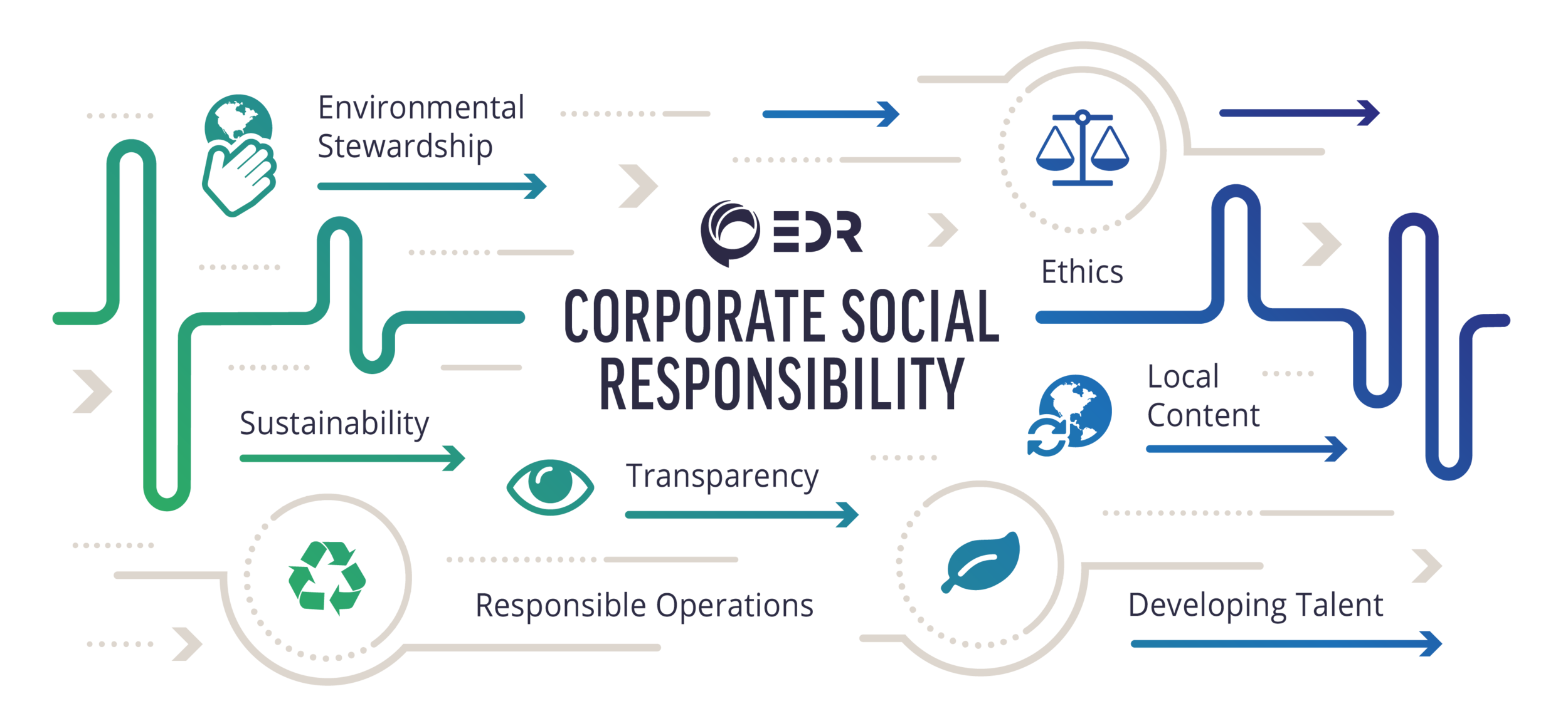 EDR Corporate Social Responsibility graphic
