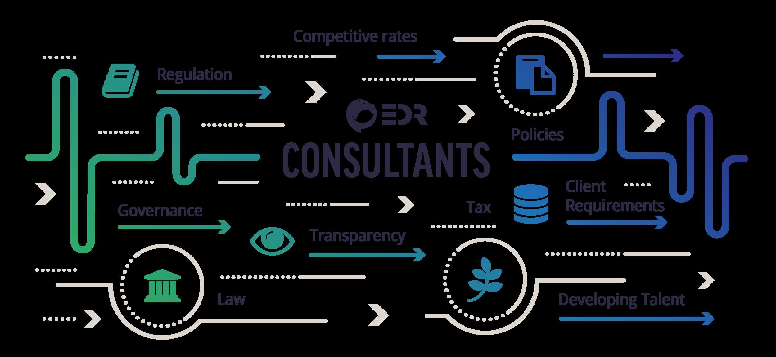 EDR consultants graphic