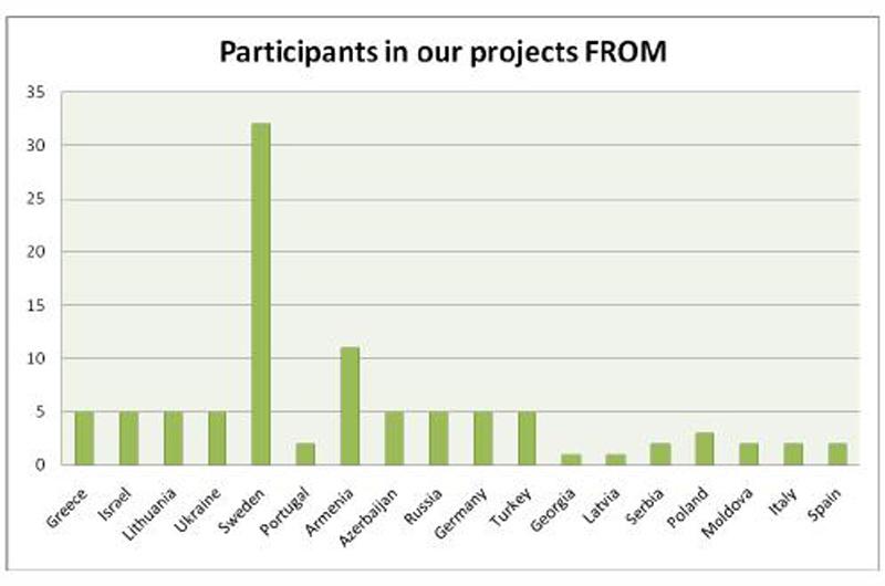 Project_Statistics2014-03.jpg