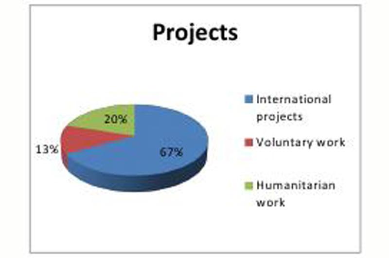 Project_Statistics2015-01.jpg