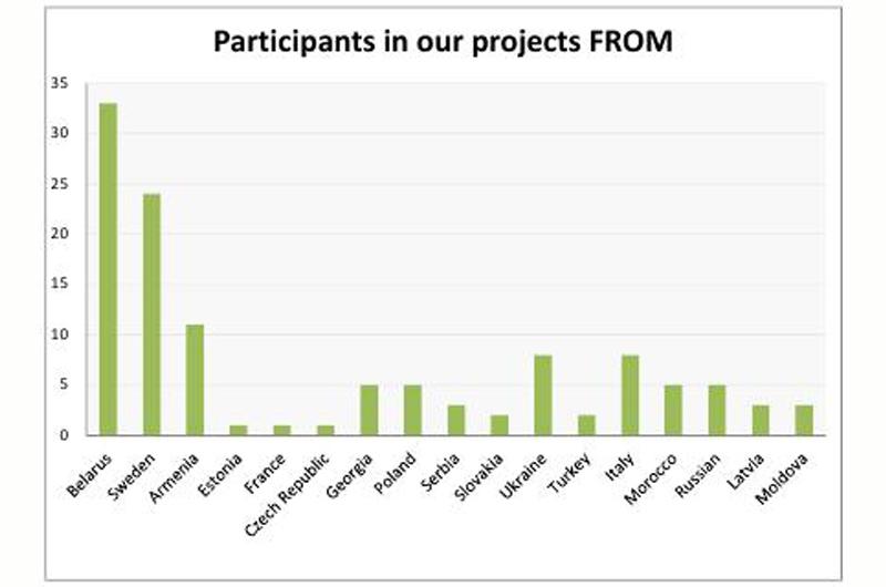 Project_Statistics2015-04.jpg