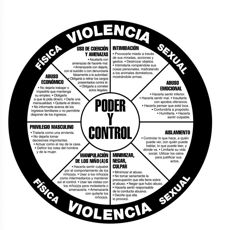 violencia domestica rueda de podey y control en espanol.jpeg