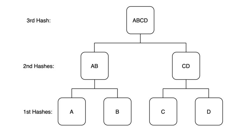 hash chart