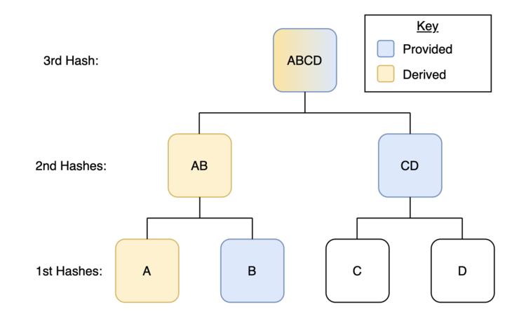 detailed hash chart