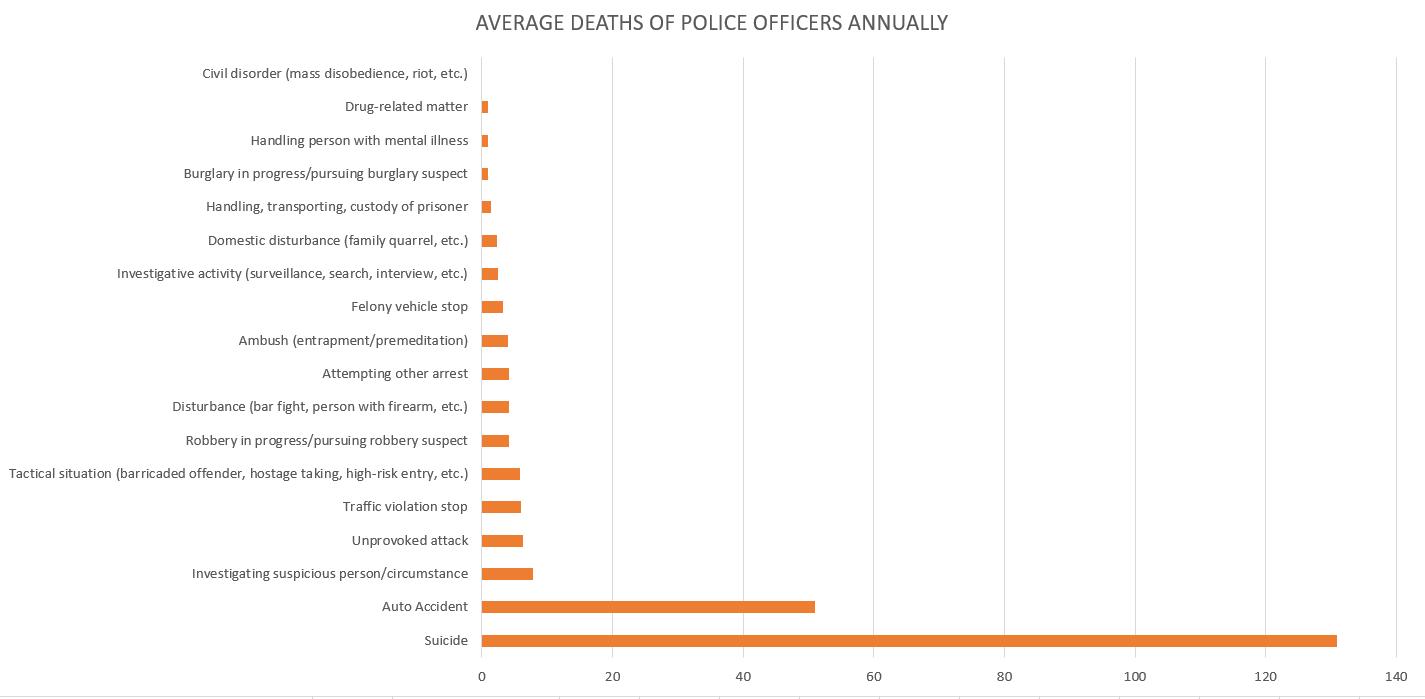 AVERAGE DEATHS OF POLCICE.PNG