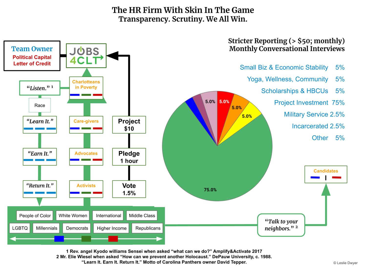Copy of HR Firm with Skin in the Game.