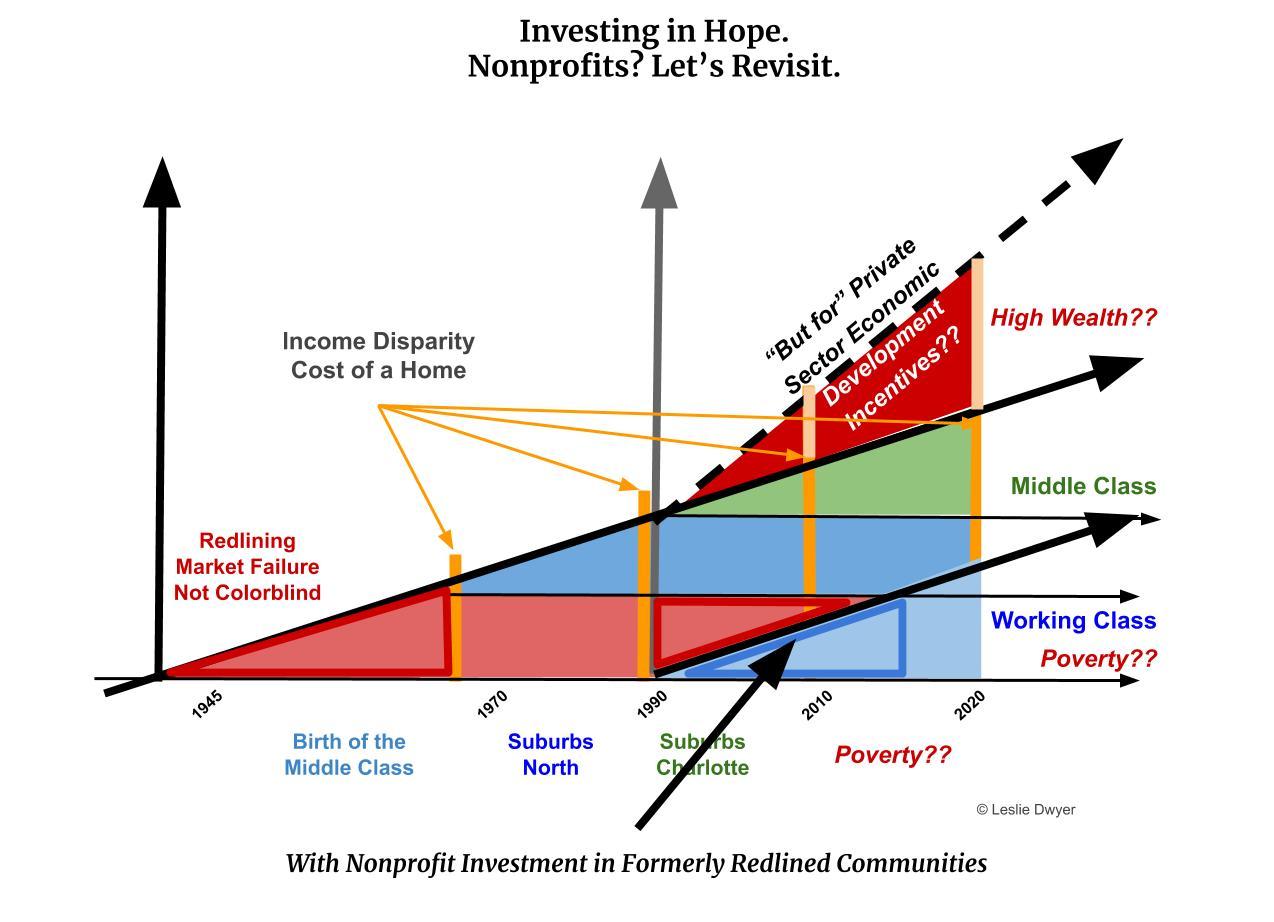 5da Nonprofits Lets Revisit.jpg
