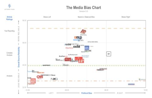 media bias chart 2020