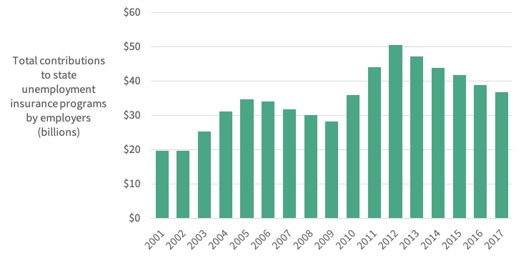 unemployment insurance contributions.jpg