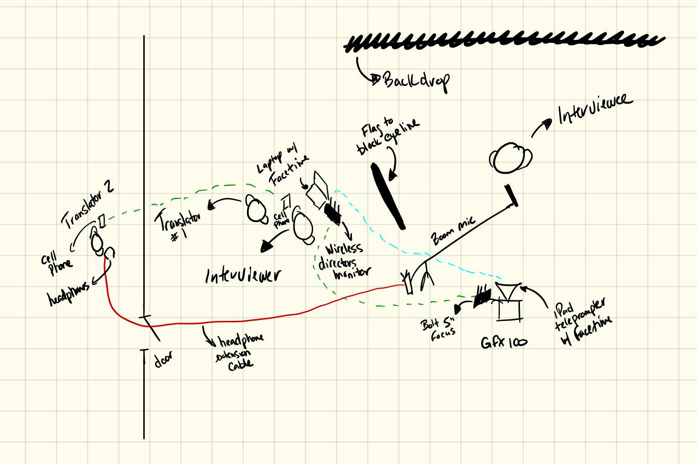 A plot of how we setup our FUJIFILM interviews.
