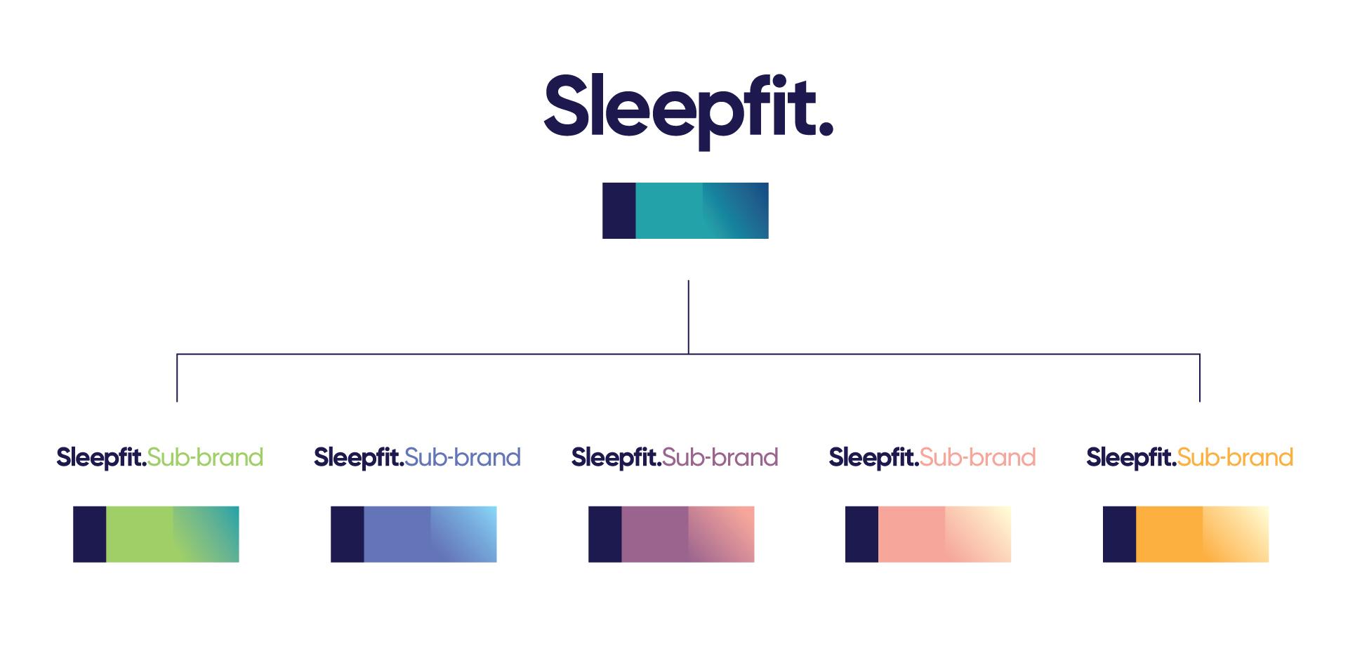 sleepfit_hierarchy.jpg