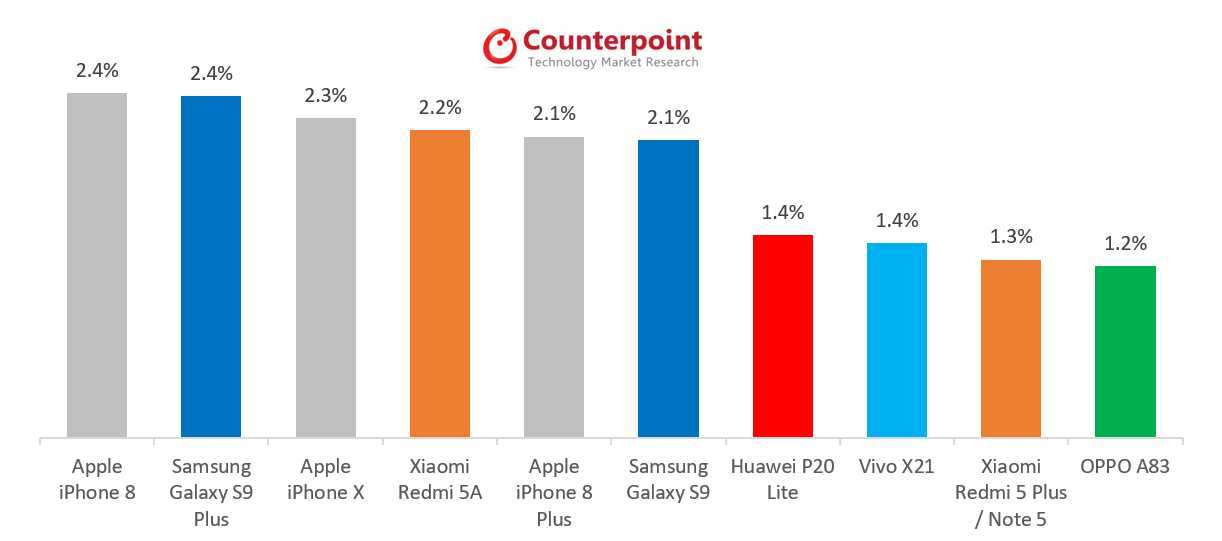 iPhone 8, X crushed global sales of much cheaper knockoffs. Source: Counterpoint Market Pulse
