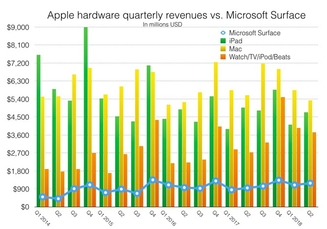 IDC writes of Surface and iPad as if they are neck and neck, but iPad generated $19.5 billion over the last year while Surface struggled to bring in $4.7 billion. Macs added another $25.2 billion in revenues over the same period.