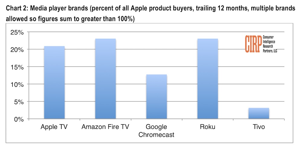 Rather than being a failure, CIRP noted that Apple TV is about as popular as much cheaper TV boxes.