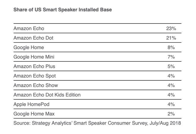 Apple's HomePod installed base was already double that of Google's Home Max by this summer