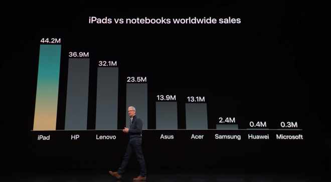 PC thinkers feel iPad needs to be more like a 1990s notebook. But Apple is outselling them.
