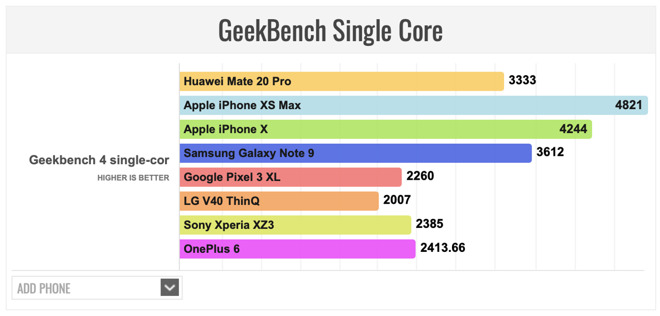 Huawei's Kirin 980 chip isn't just behind Apple's A12 Bionic, it's also struggling to keep up with last year's A11
