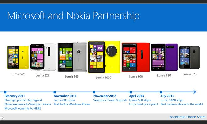Pundits celebrated Microsoft's $7.2 billion acquisition of Nokia, but it ended in disaster