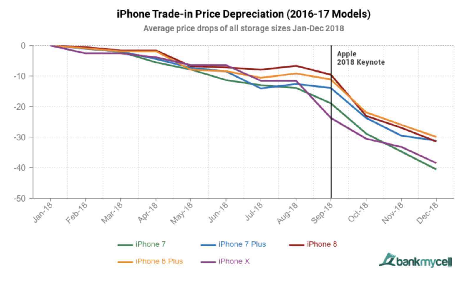 Apple's build quality and software support help iPhones retain value much longer than Androids