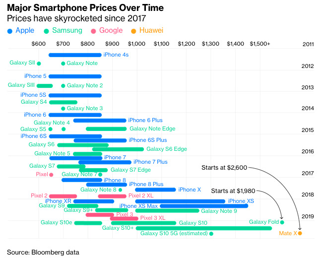 Bloomberg discussed rising prices without thinking about unit sales--because it was excited about Androids