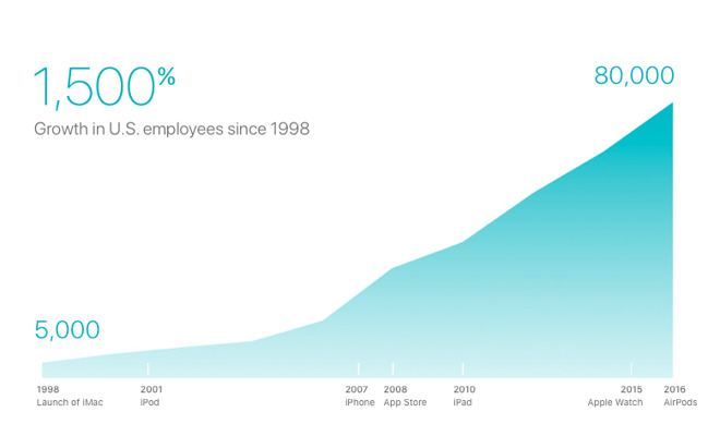 Apple's employee count has exploded, especially over the last decade