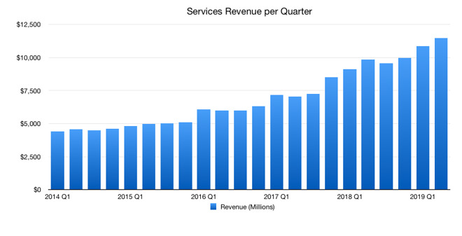 Why Apple likes to talk about Services