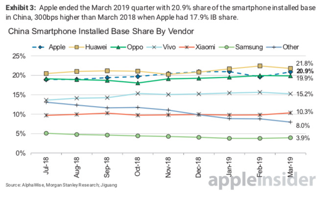 Huawei is cited as a threat to Apple, but it's really killing Samsung. Source: Morgan Stanley Research