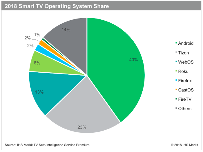 In TVs, Android was less attractive to Apple than Tizen. Source: IHS Markit.