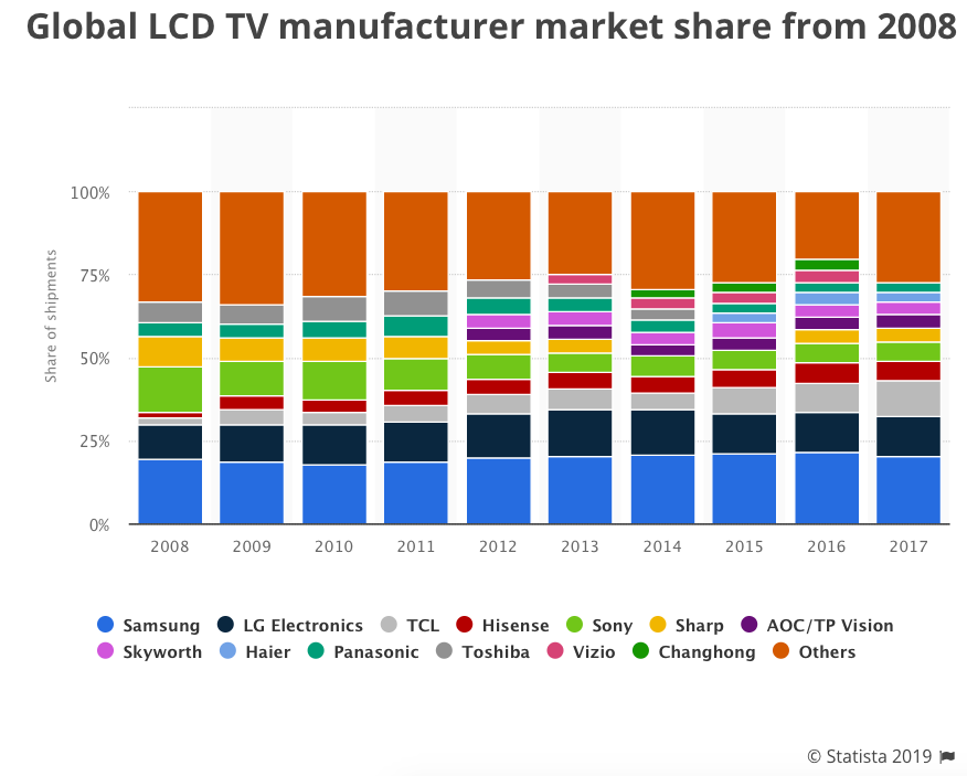 Samsung's Tizen is not a market share leader, but Samsung is clearly leading TV sales. Source: Statistica.