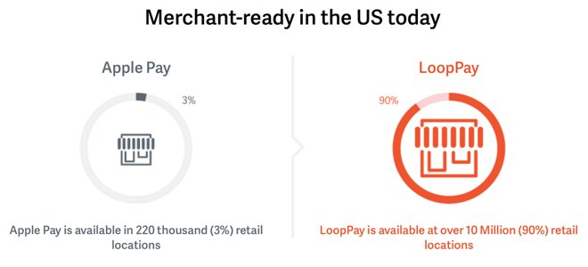 In 2014, it looked like LoopPay was going to help Samsung Pay beat Apple Pay.